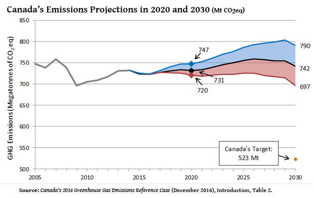 Graph: Canada's Emissions Projections in 2020 and 2030 (Mt CO2eq)
