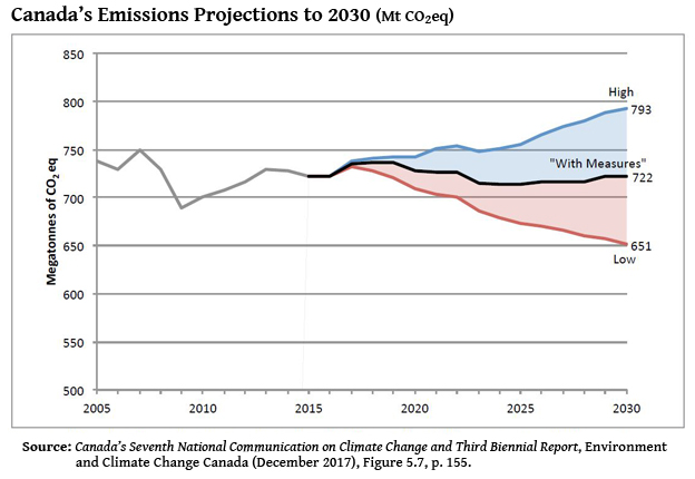 Graph — Canada's Emissions Projections to 2030
